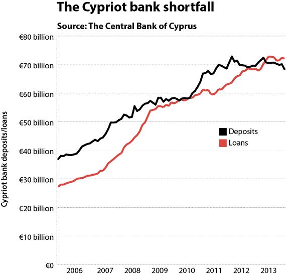 Cyprus Effect