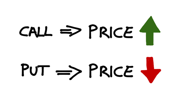 Define put options and call option graphic