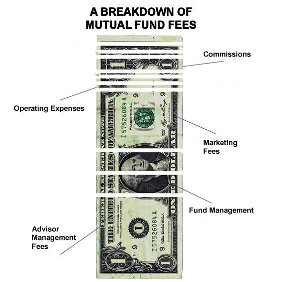 Mutual Funds Breakdown