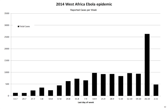 West_Africa_Ebola_2014_12_Reported_Cases_per_Week_Total