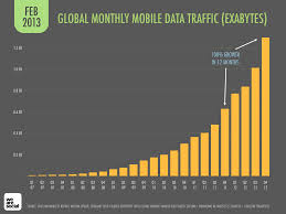increased mobile usage